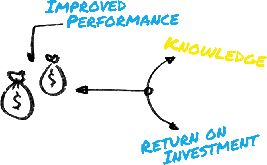Improved Performance, Knowledge, Return on Investment